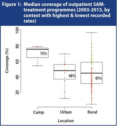 Median coverage of outpatient SAM-treatment programmes