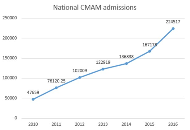 Scaling up CMAM in protracted emergencies and low resource
